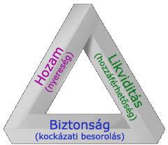 befektetési háromszög